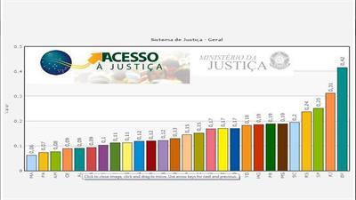 MJ: Acesso à Justiça no RIO é o MELHOR dentre os Estados